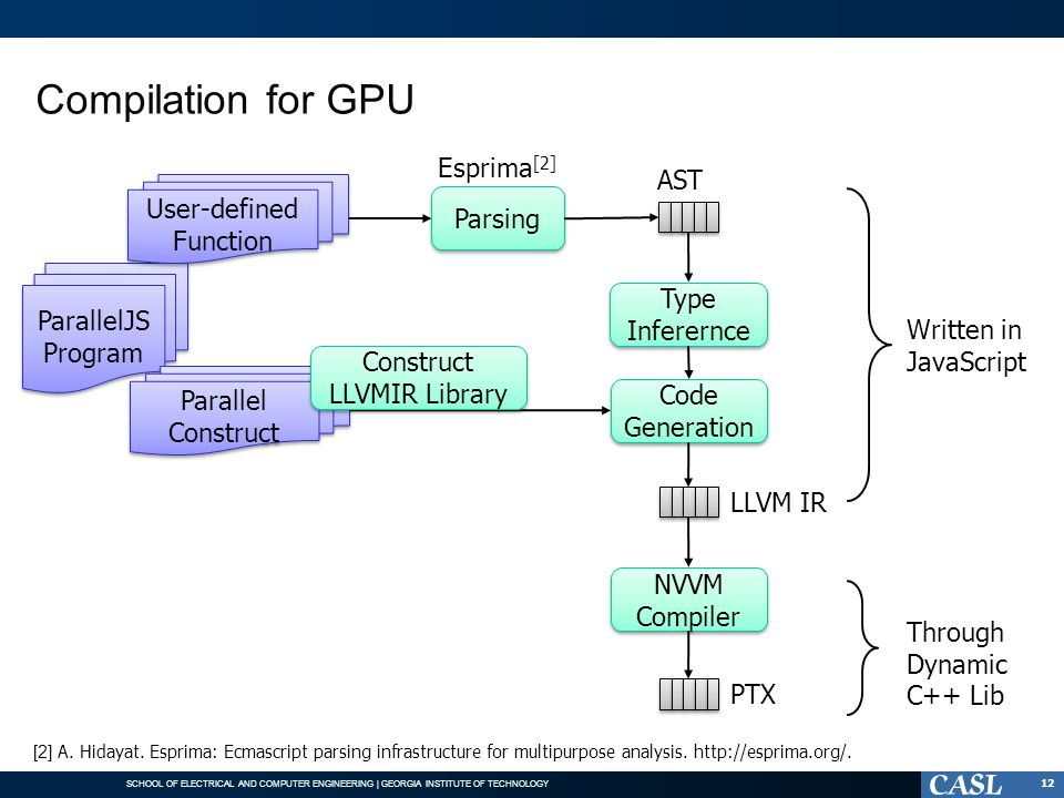 Compilation for GPU Esprima[2] AST User-defined Function Parsing
